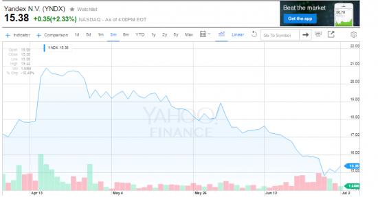 Пришло время прикупить Яндекс?