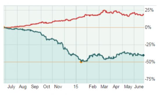 Почему на самом деле дешевеет нефть?