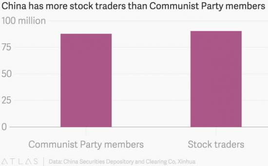 В Китае число трейдеров недавно превысило количество членов Коммунистической Партии