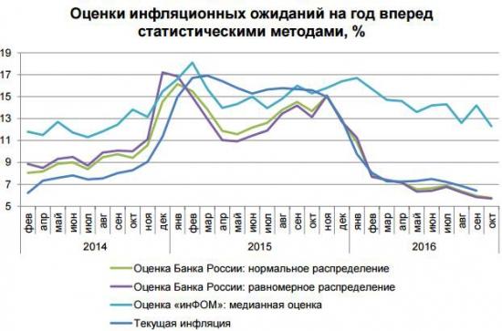 в случае с РФ рисковые активы сильно подорожают в ближайшие годы из-за снижения инфляции