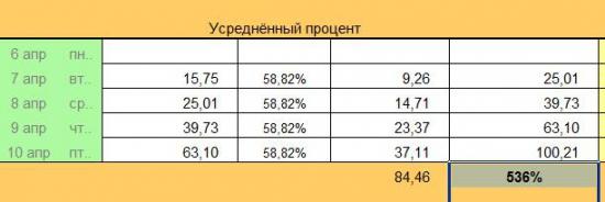"""Любопытный Money Managment: Фактически +500 %, А Реально """"ВСЕГО"""" +100 % к Депозиту..."""