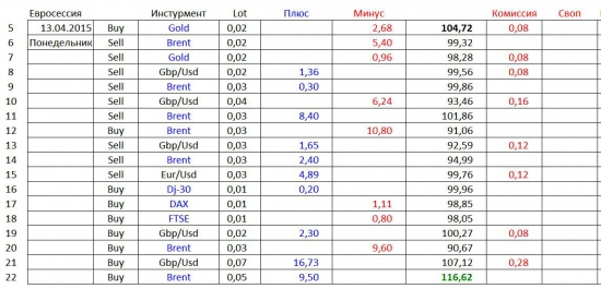 Дневник Online Трейдера (Часть 2-я). «Удивительный»  Money Management :  +250% / +1000% … и  что далее…