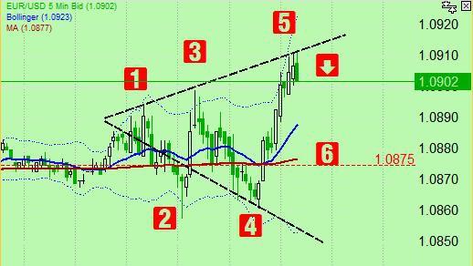 Евро/доллар... Ну прям Вульф классика... хоть и 5 минут...