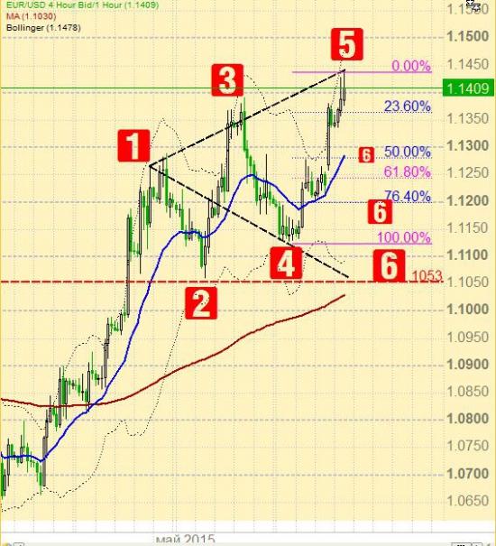Евро/Доллар - внутридневная коррекция назревает !? А почему бы и нет... (Чисто техника)
