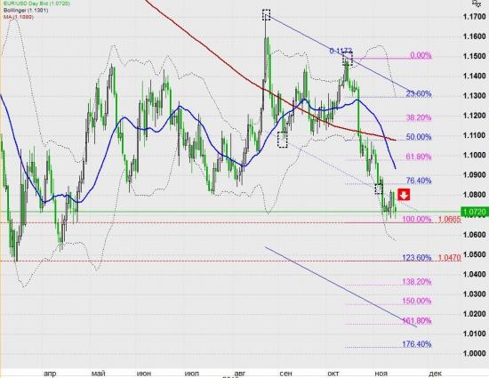 Евра падать будет вообще... или как !?