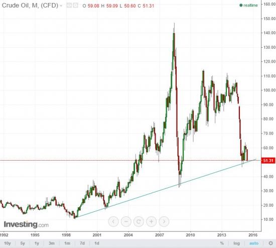 Нефть на пороге большого обвала? и ведь все ведет к смертному приговору...((