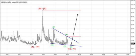 Взгляд на CBOE Volatility Index (VIX) через волны Эллиотта