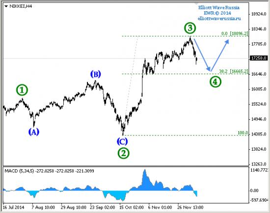 Nikkei 225 (продолжение)