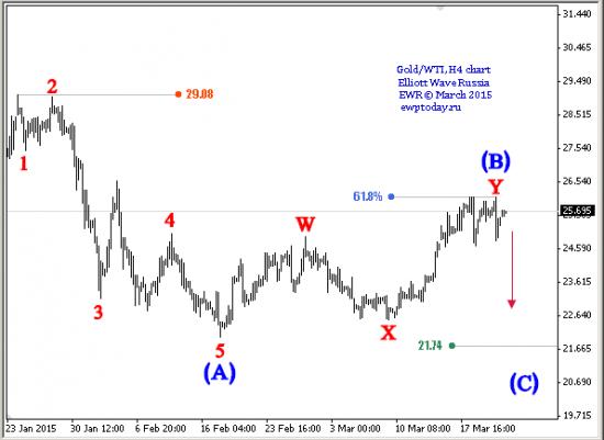 Gold\WTI (конечная диагональ?)