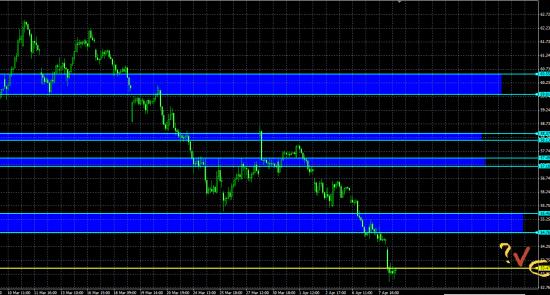 Технический взгляд на доллар/рубль #2
