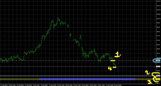 Индекс доллара DXY. Поведение цены.