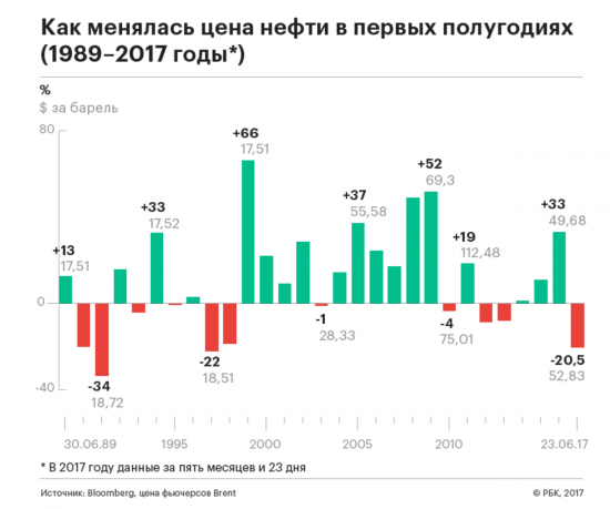 Нефть - худшее полугодие  за 20 лет