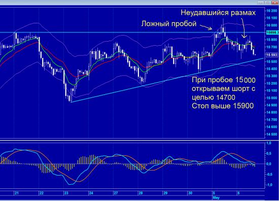 Газпром, медвежий прогноз