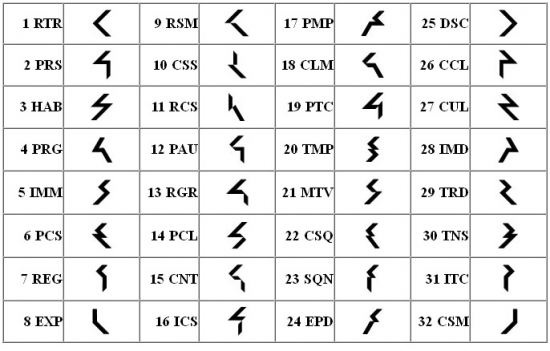 Масоны шифруют свои письмена в графиках