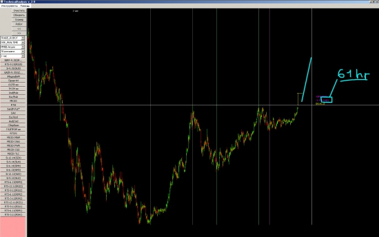 Моя новая методика прогноза рубля!