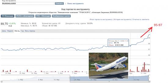 Доходность около 40% годовых на облигациях крупнейшего частного авиаперевозчика РФ