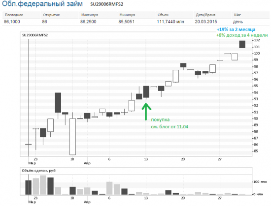 Растущий тренд по гособлигациям ! Будет ли надуваться пузырь ?! :)