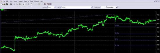 """Золото. Пока ФРС не повысит ставки, любая покупка\продажа золота-""""игра в казино""""."""