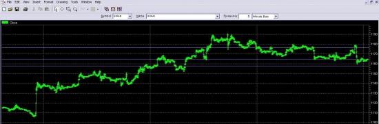 Золото. ФРС (зачеркивая дни календаря...)