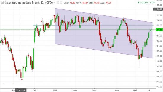 Золото. Gella&Vladimi®.Рынок ищет поддержки, но до них еще далеко.
