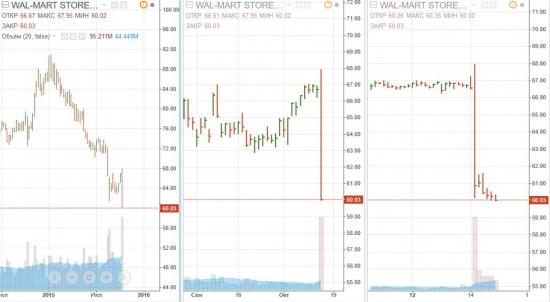 Walmart потерял $20 млрд за 20 минут.