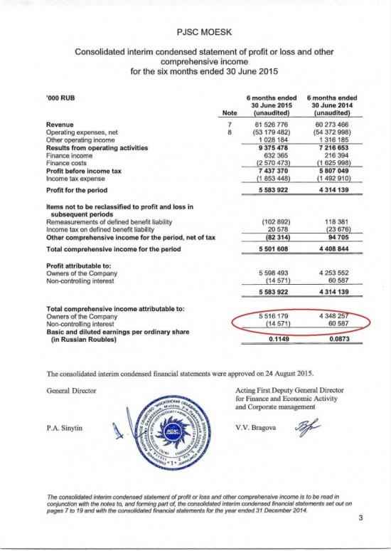 МОЭСК - разрывной отчет за 6 мес и 3-й квартал!