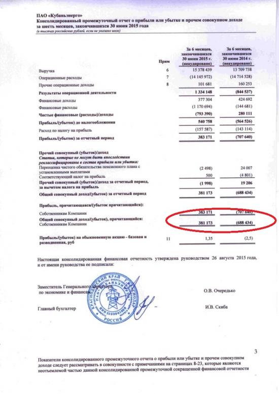 Кубанэнерго (KUBE) - разрывной отчет!