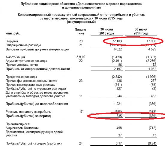 ДВМП (Дальневостояное Морское апроходство) +15%