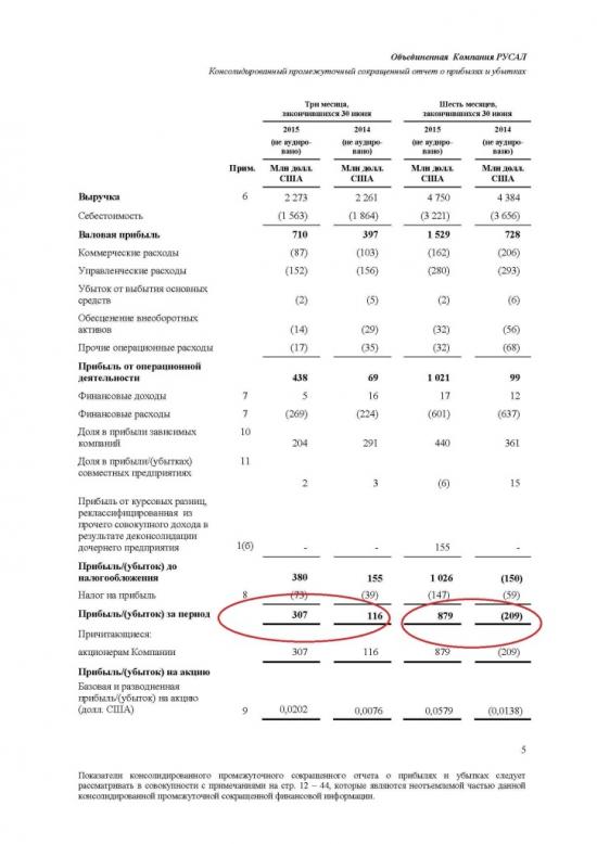 РУСАЛ отличный отчет за полугодие в $$$