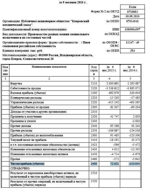 Новая ракета на низком старте КМЗ +7% (Ковровский Механический Завод) - KMEZ, Потенциал 200-300%