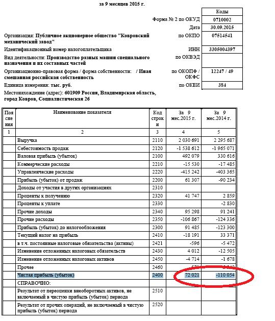 Ковровский Механический Завод - новый фаворит- делает 14% (потенциал 200% минимум)