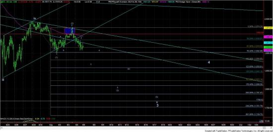 S&P500. Очень высокий риск падения. Warning!! (new york)