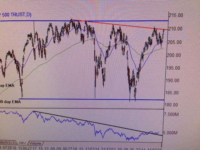 Торговля бинарными опционами индикаторами
