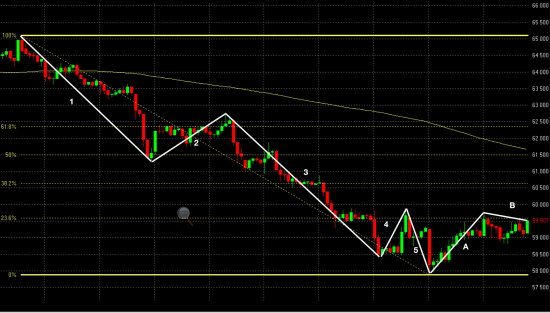 Прогноз на фьючерс на доллар SiM5 по волнам Эллиотта и уровням Фибоначчи
