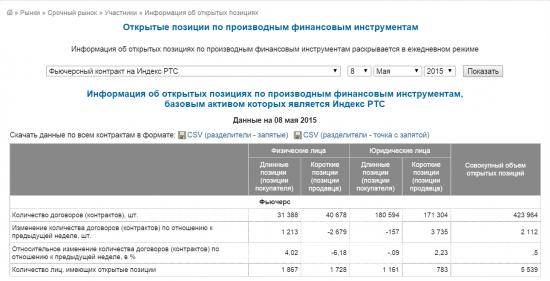 Открытый интерес по индексу РТС среди юриков и падение индекса