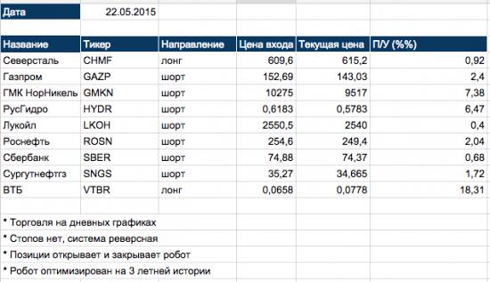 Инвестиционный портфель алготрейдера 22.05.2015