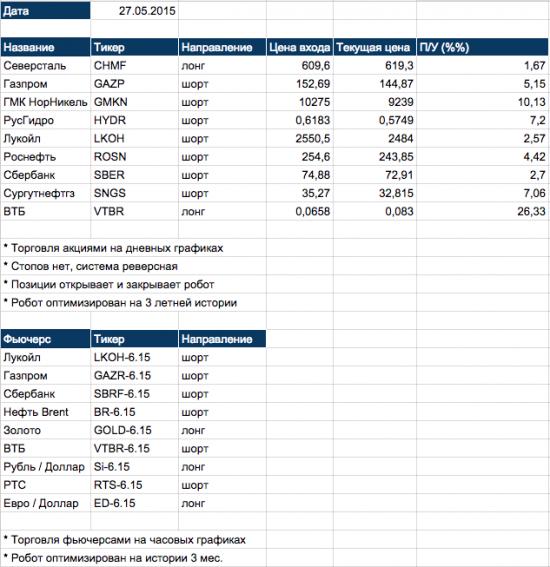 Инвестиционный портфель алготрейдера 27.05.2015