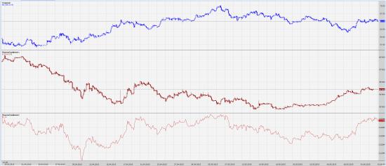 Графики цен на фьючерсы на нефть, доллар и их произведение