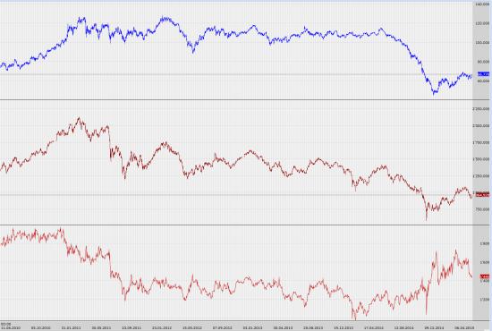 Корреляция между индексом РТС и ценой на нефть
