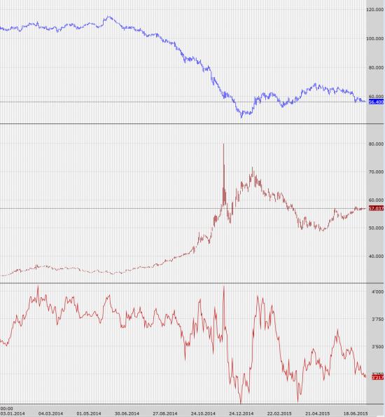 Взгляд на снижение нефти и ослабление рубля - до каких пор?