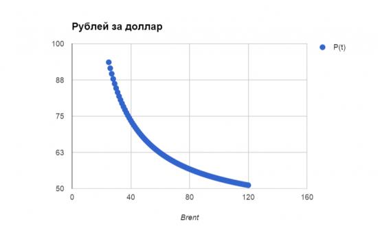 Зависимость курса рубля от цены на нефть