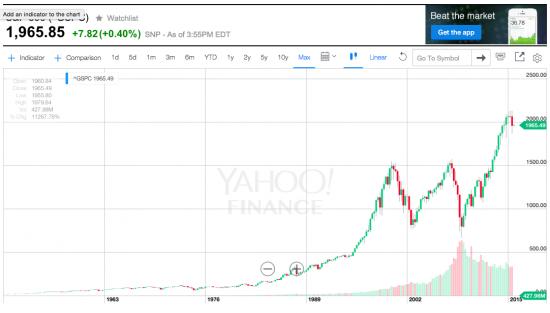 Доказательство полной непредсказуемости изменения доходности акций