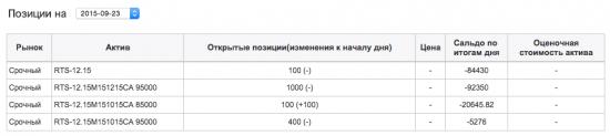 Сделки Elena на ЛЧИ 2015 (просадка 40% или 2.5 млн рублей)