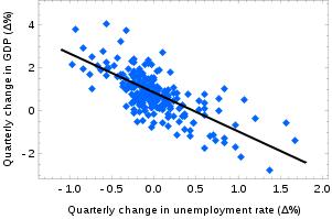 Отчет по безработице и закон Оукена