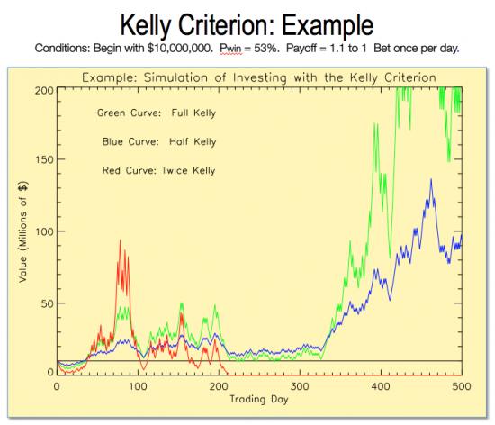 Откуда взялось правило 2% или Критерий Келли