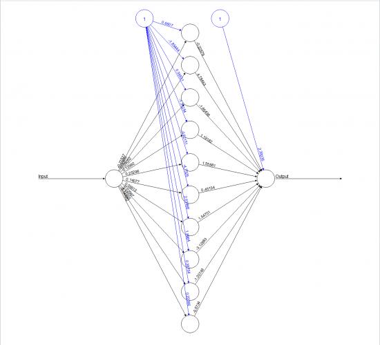 Вычисление косинуса угла с помощью нейронной сети на R