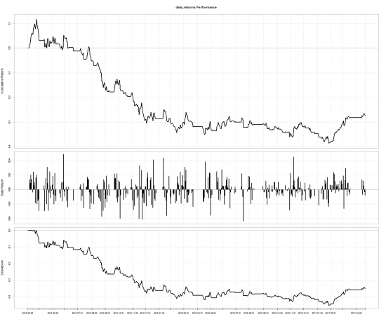 Бектест трендовой торговой системы на R