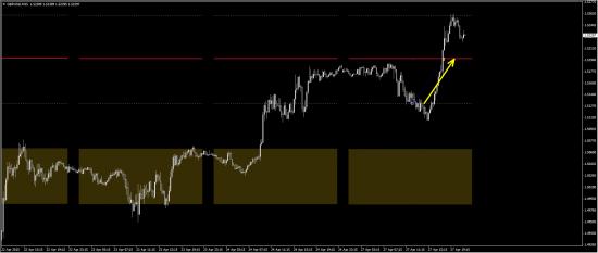 Моя открытая торговля - 28 - Быстрая прибыль (eur/usd, gbp/usd)