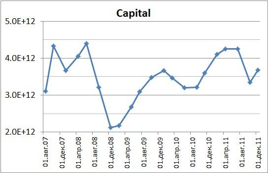 BasicMaterials 2007-2011. Альтернативные способы взвешивания индексов.