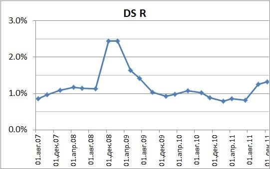 ConsumerGoods 2007-2011. Альтернативные способы взвешивания индексов.